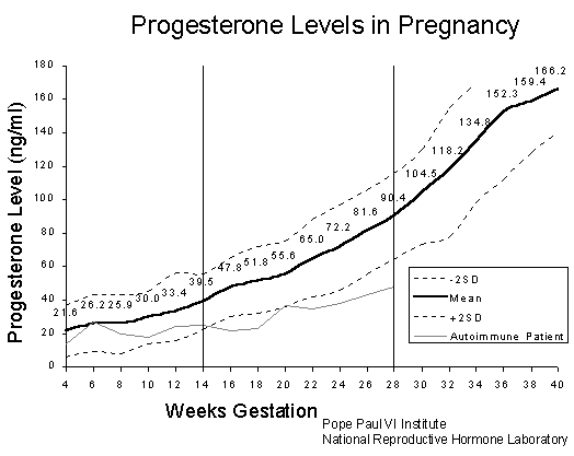 Progesterone Levels During Pregnancy 187 Alan E Beer